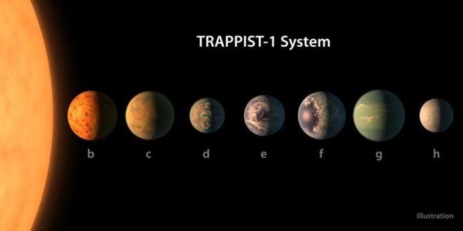 7 planetas